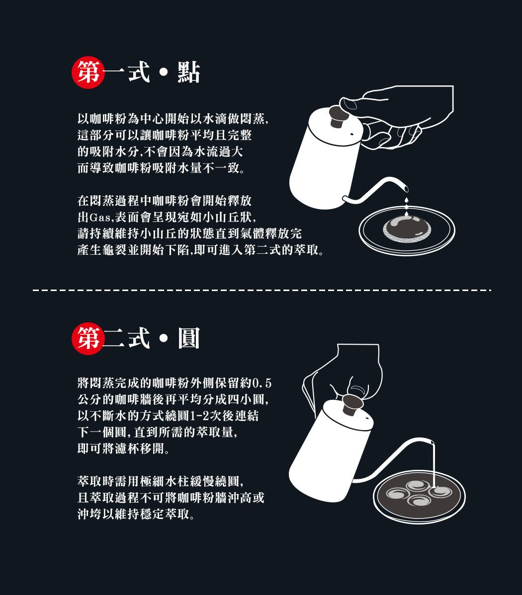 第一式-點 以咖啡粉為中心開始以水滴做悶蒸,這部分可以讓咖啡粉平均且完整的吸附水分,在悶蒸過程中咖啡粉會開始釋放出Gas,表面會呈現宛如小山丘狀,請持續維持小山丘的狀態直到氣體釋放完產生龜裂並開始下陷,即可進入第二式的萃取。第二式-圓 將悶蒸完成的咖啡粉外側保留約0.5公分的咖啡牆後再平均分成四小圓,萃取時需用極細水柱緩慢繞圓,且萃取過程不可將咖啡粉牆沖高或沖垮,萃取完成後的咖啡輕微的搖晃做均質動作,一杯河野流式的手沖咖啡即可完美呈現。
